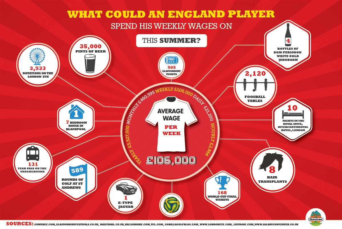 What could an England player spend his weekly wages on this summer?